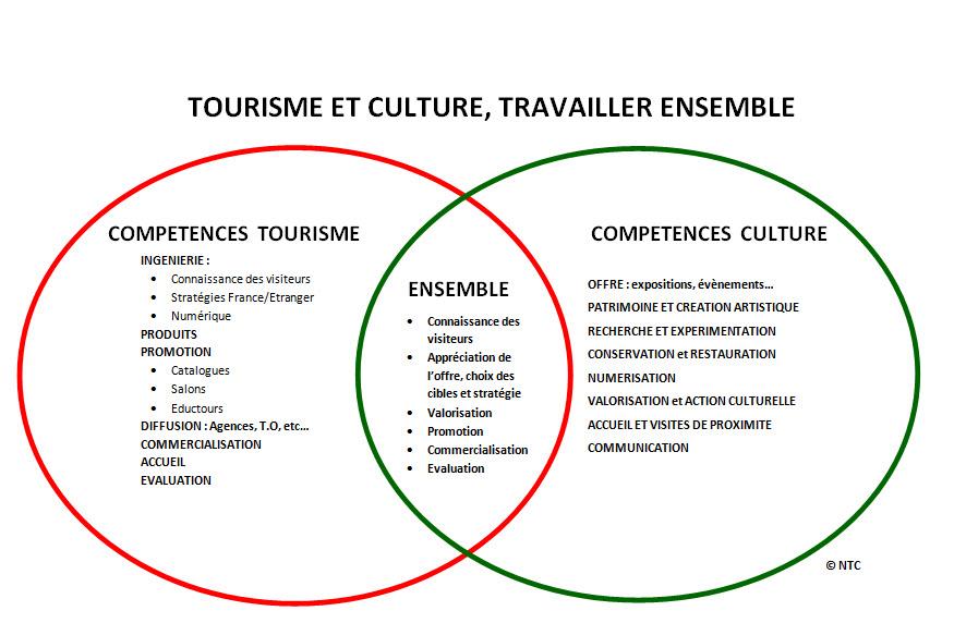 Placer la culture au coeur des projets touristiques for Schema chambre de culture