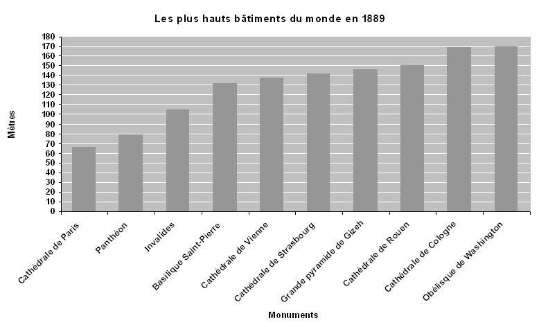 Les_plus_hauts_batiments_en_1889