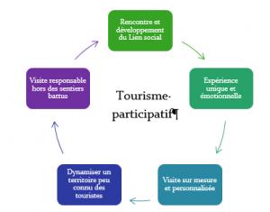 tourismeparticipatif