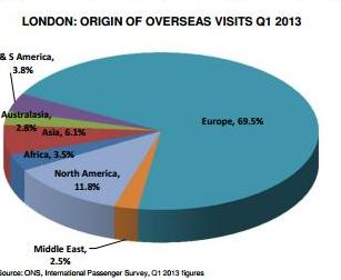 Origine des visiteurs étrangers