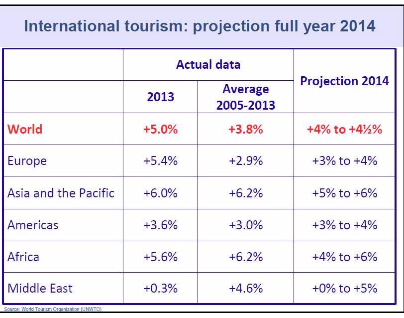 projection tourisme 2014