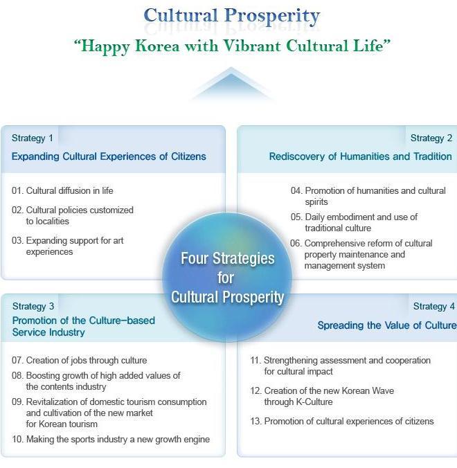 Stratégie Cultural Prosperity