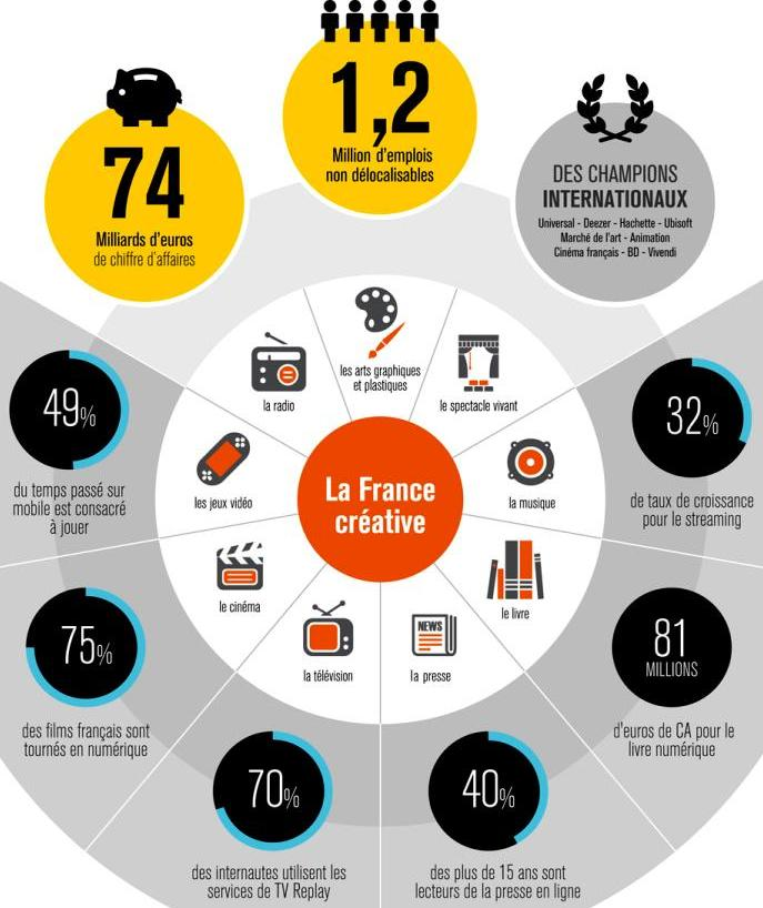 Schéma part des industries creatives EY
