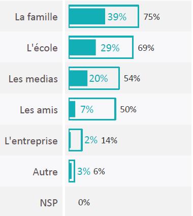 5- Contribution des acteurs_ famille ecole...
