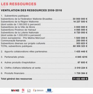 Ressources budget 2015 Mons