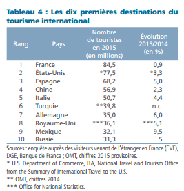 Les Dix destinations internationales