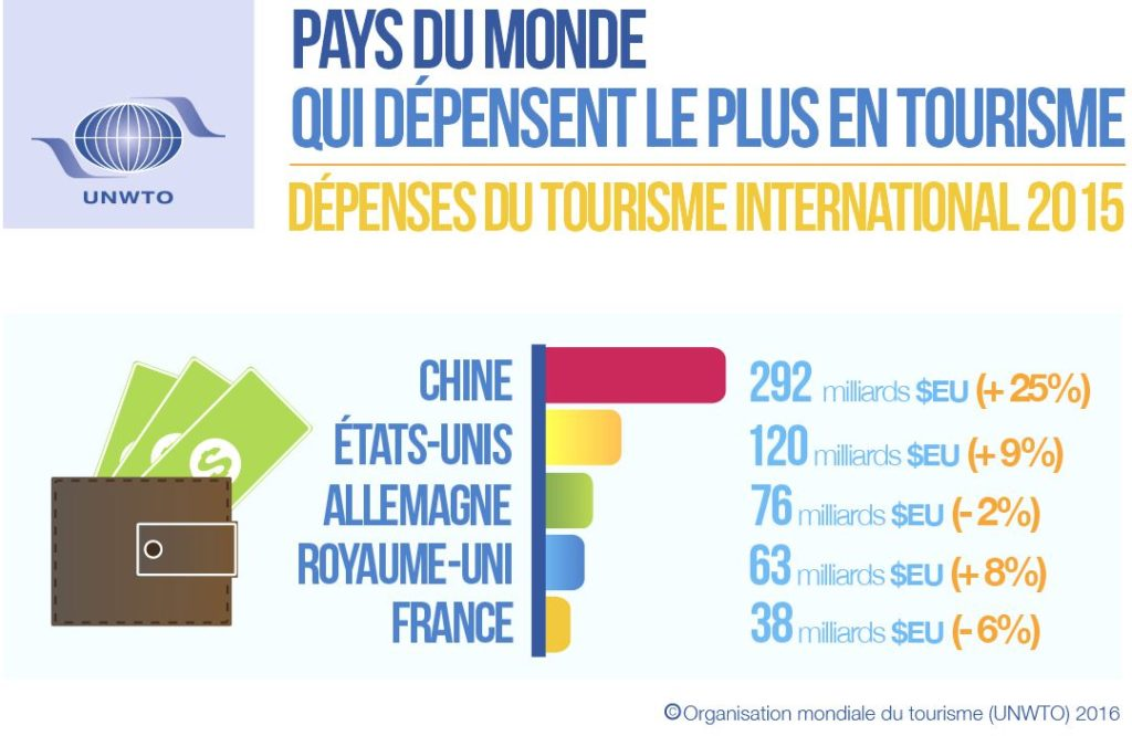 top_tourism_spenders_fr_0