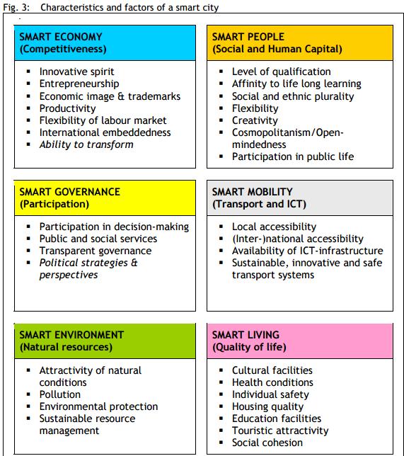 smart-city-definition-et-criteres