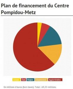 Répartition  financements Metz