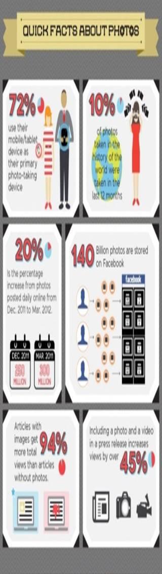 Statistiques photo