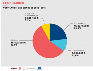 Charges Budget 2015 Mons